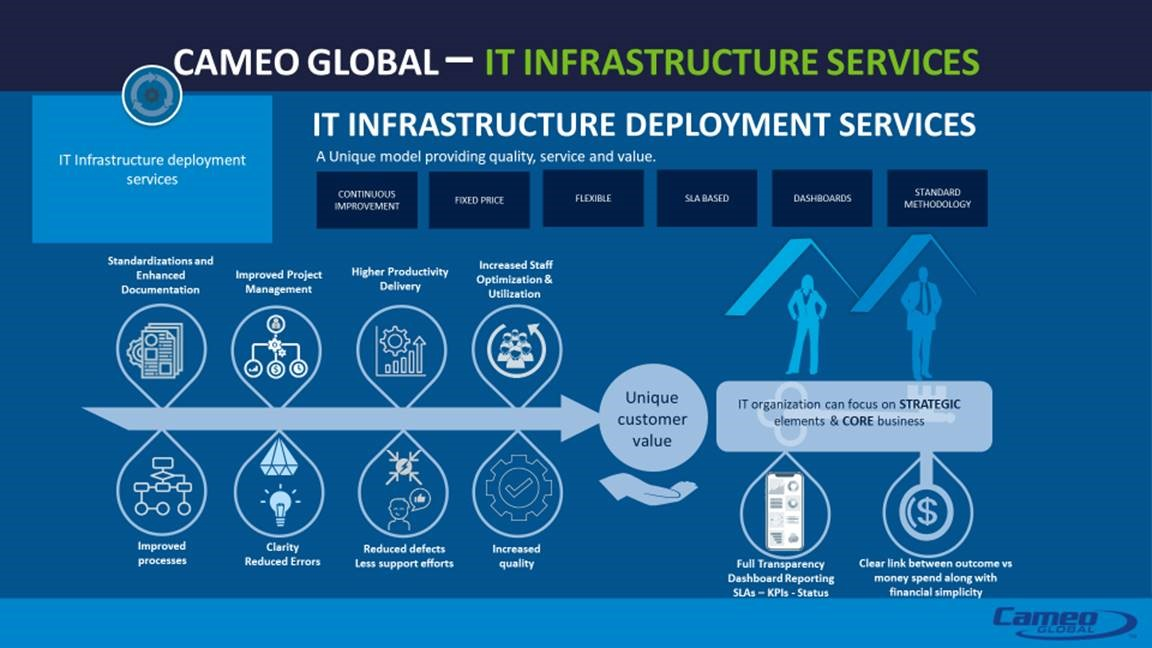 Managed Deployment Services